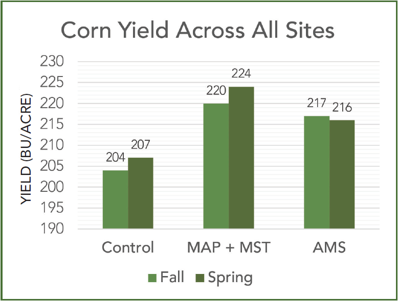 corn_yeild