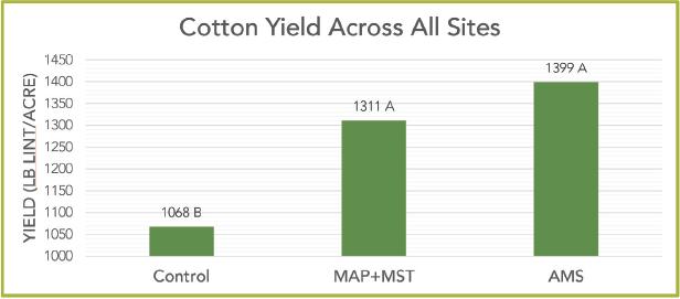 cotton_all_sites