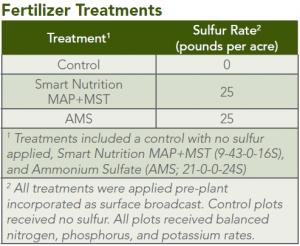 fertilizer_treatments