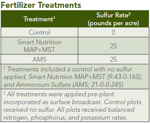 fertilizer_treatments