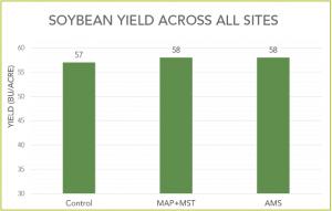 soybean_yeild