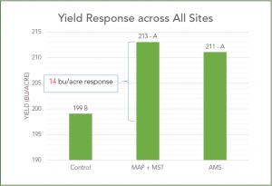 yeild_response